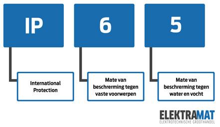 Elektra Badkamer Richtlijnen Tips Advies Kennisbank Elektramat